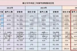 2020年浙江专升本报考人数和招生人数有多少呢?