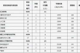 2019山西专升本第二批院校征集志愿(四)