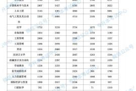 2019年河南专升本各专业报名人数情况