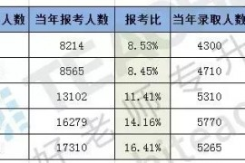 重庆专升本政策解读,含历年报考数据和难度分析!